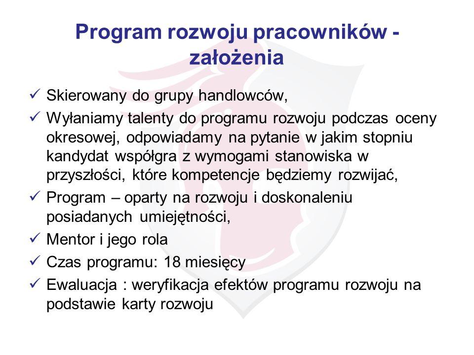 Program rozwoju pracowników - założenia