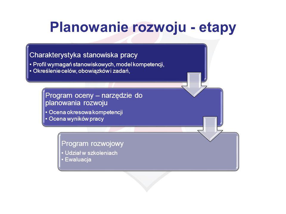 Planowanie rozwoju - etapy