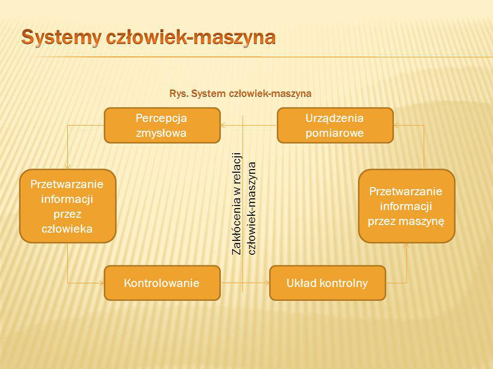 Systemy człowiek-maszyna Rys. System człowiek-maszyna