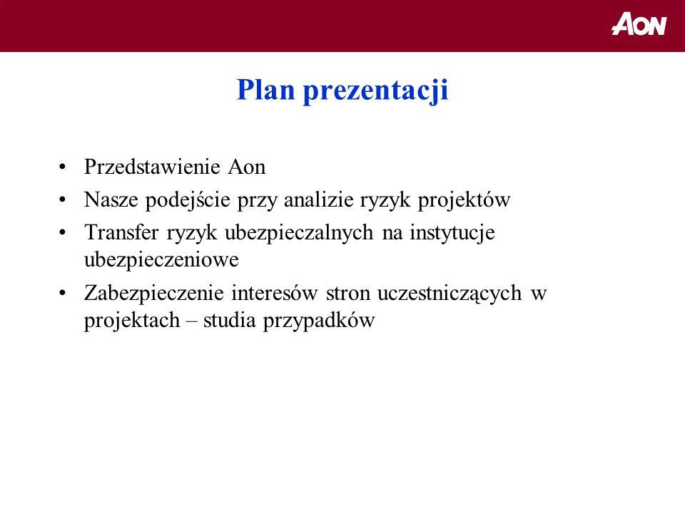 Plan prezentacji Przedstawienie Aon
