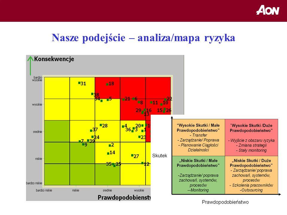 Nasze podejście – analiza/mapa ryzyka