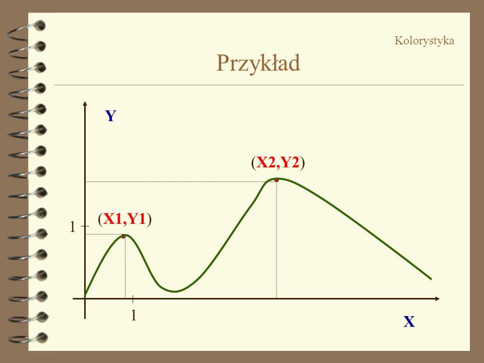 Kolorystyka Przykład Y (X2,Y2) (X1,Y1) 1 1 X