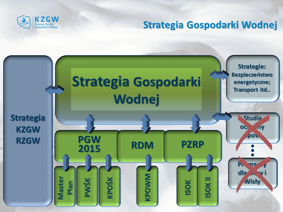 Strategia Gospodarki Wodnej
