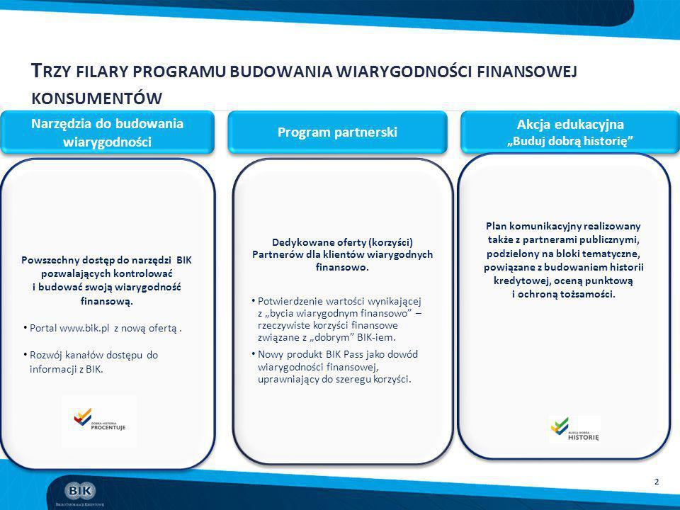 Trzy filary programu budowania wiarygodności finansowej konsumentów