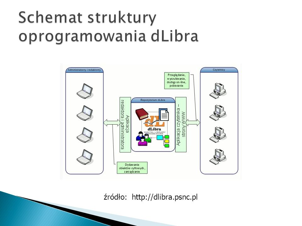 Schemat struktury oprogramowania dLibra