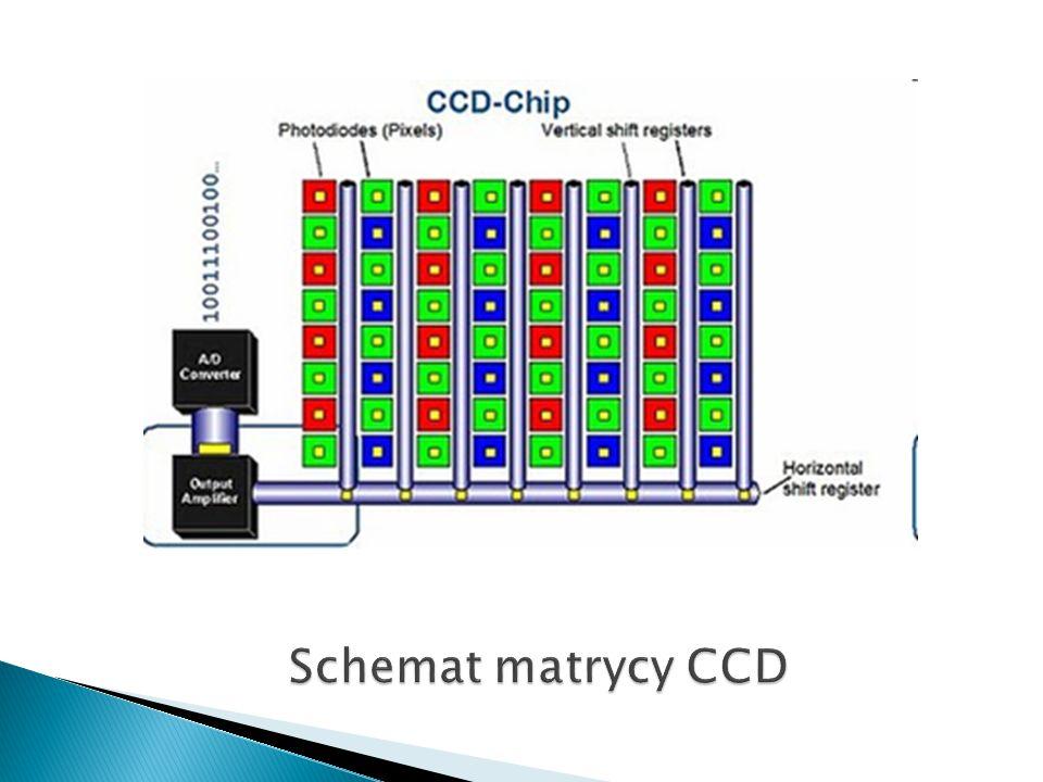 Schemat matrycy CCD