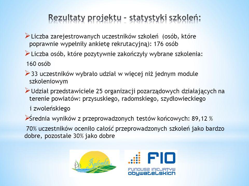 Rezultaty projektu - statystyki szkoleń: