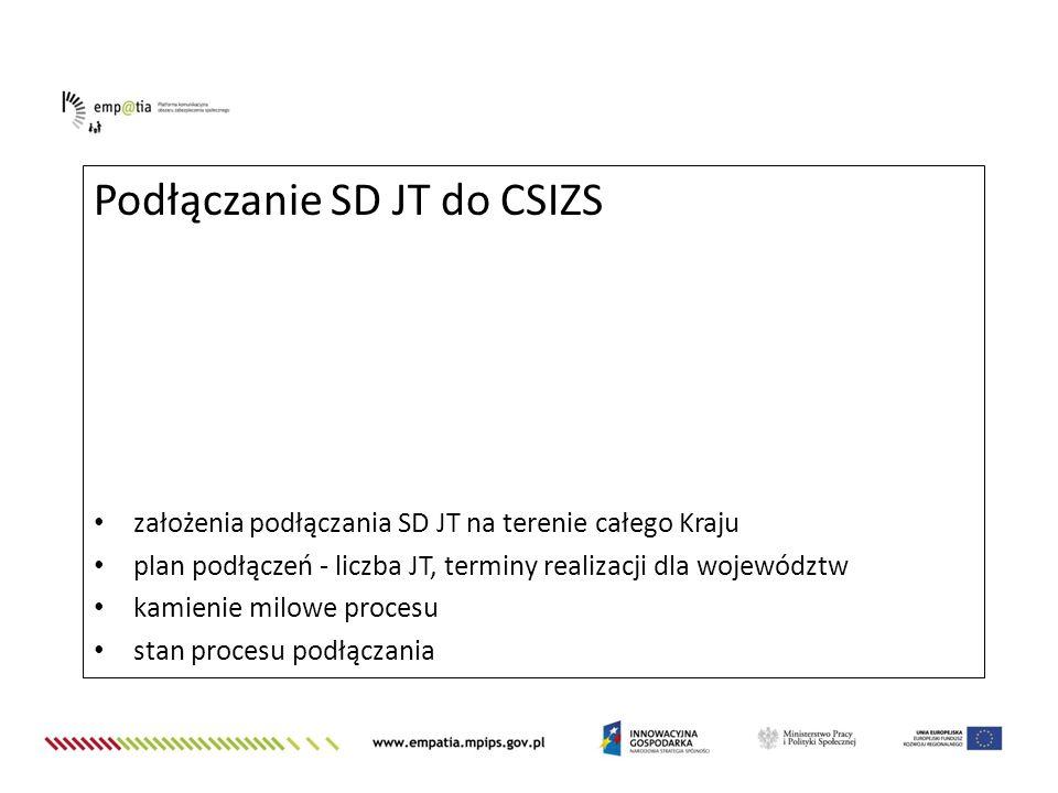 Podłączanie SD JT do CSIZS
