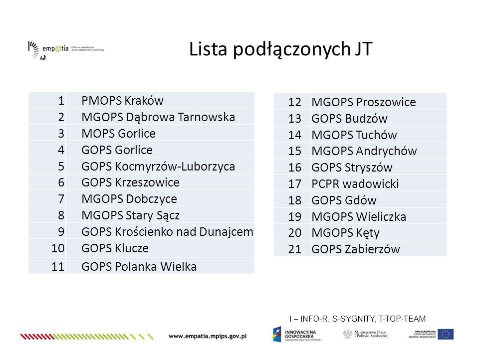 Lista podłączonych JT 1 PMOPS Kraków 2 MGOPS Dąbrowa Tarnowska 3
