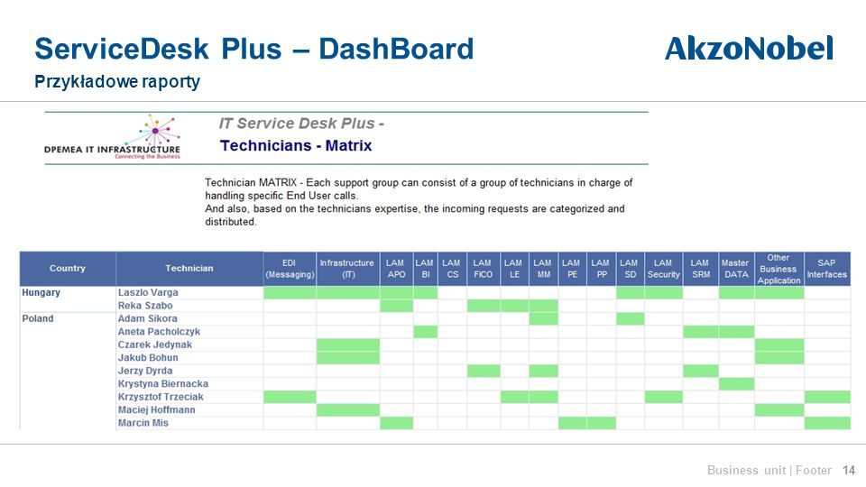 ServiceDesk Plus – DashBoard Przykładowe raporty