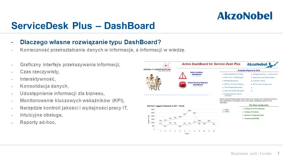 ServiceDesk Plus – DashBoard