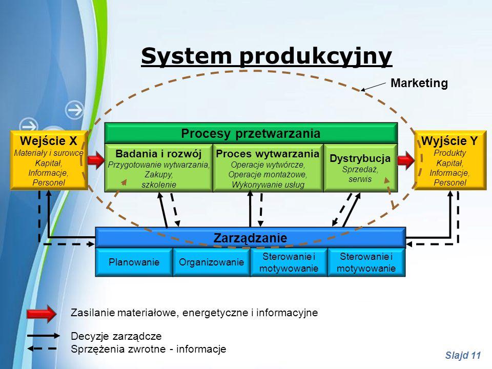 Procesy przetwarzania
