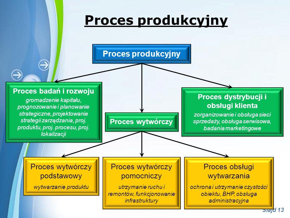 Proces dystrybucji i obsługi klienta