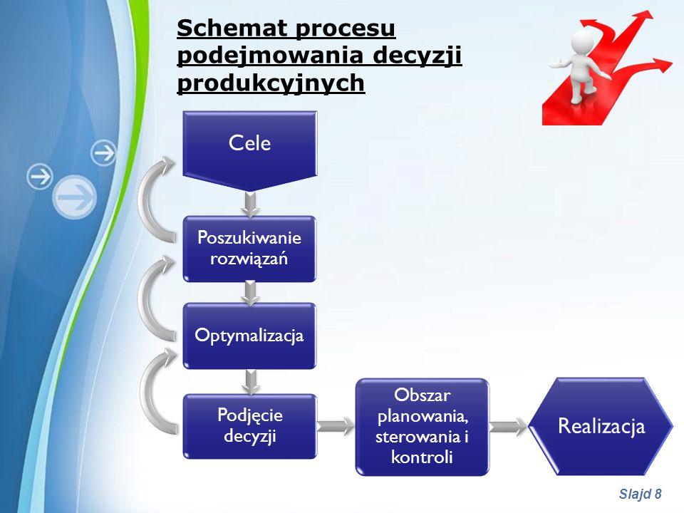 podejmowania decyzji produkcyjnych
