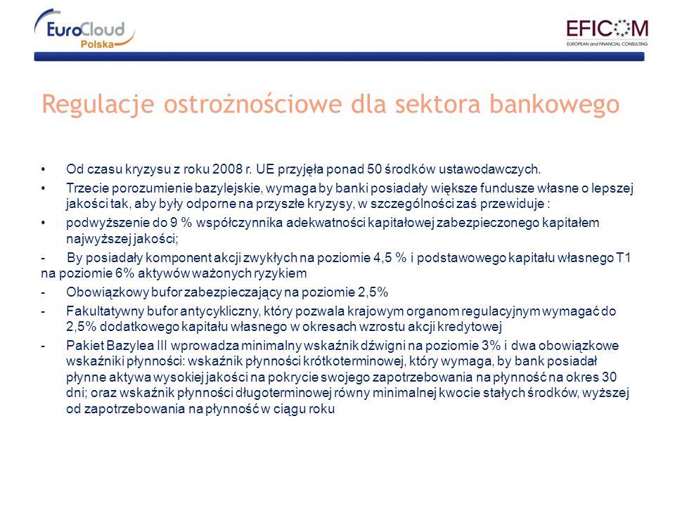 Regulacje ostrożnościowe dla sektora bankowego
