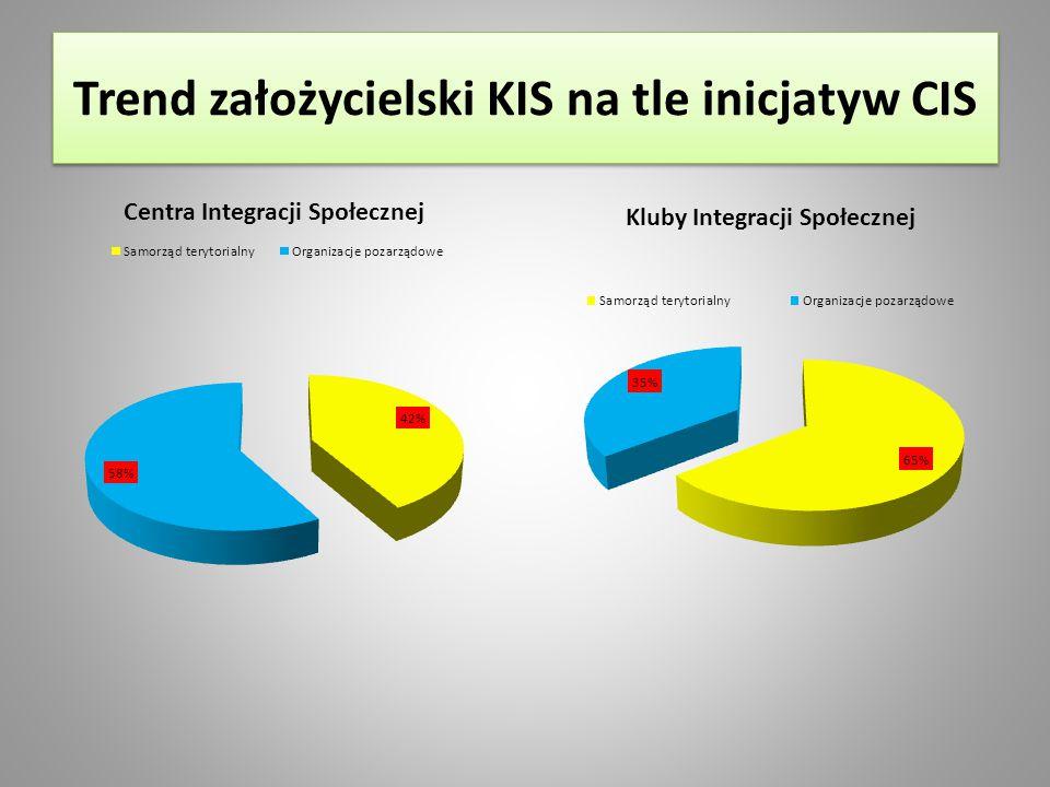 Trend założycielski KIS na tle inicjatyw CIS