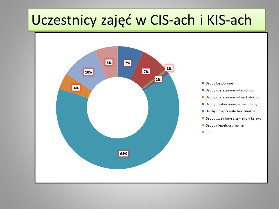 Uczestnicy zajęć w CIS-ach i KIS-ach