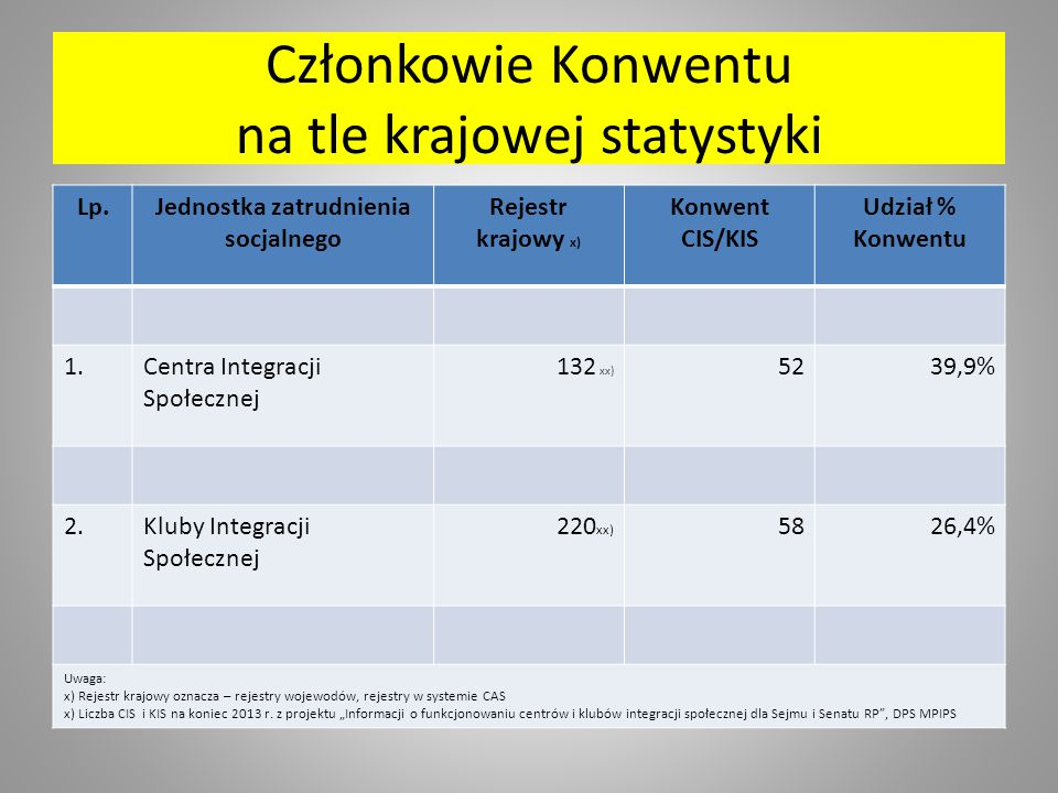 Członkowie Konwentu na tle krajowej statystyki