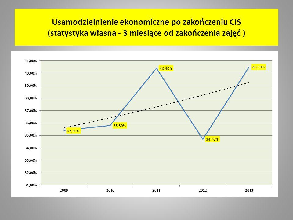 Usamodzielnienie ekonomiczne po zakończeniu CIS (statystyka własna - 3 miesiące od zakończenia zajęć )