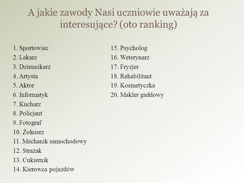 A jakie zawody Nasi uczniowie uważają za interesujące (oto ranking)