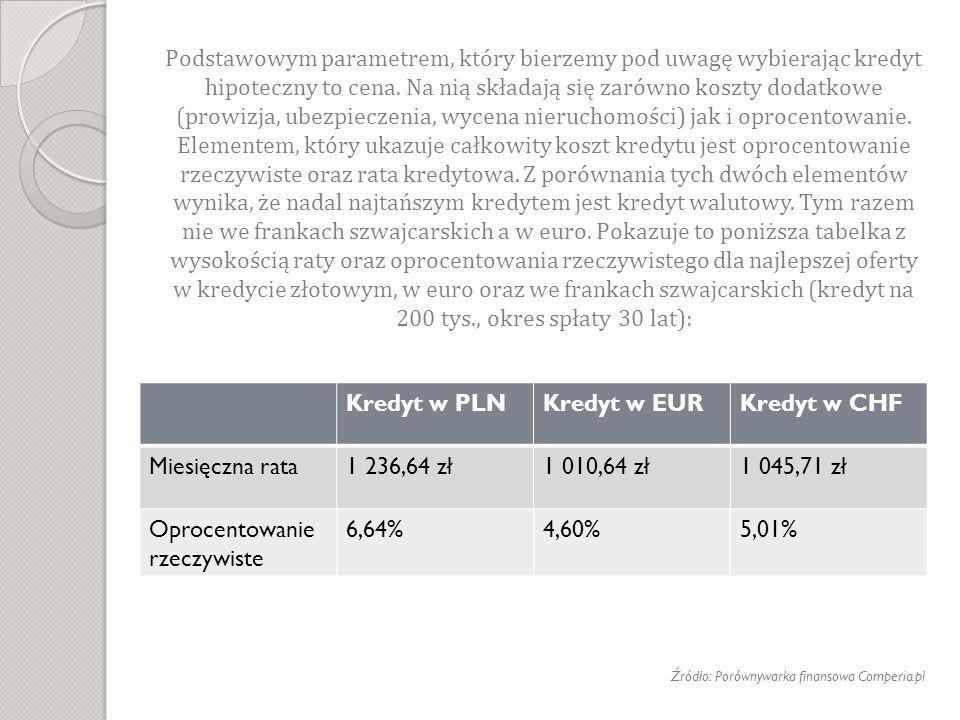 Oprocentowanie rzeczywiste 6,64% 4,60% 5,01%