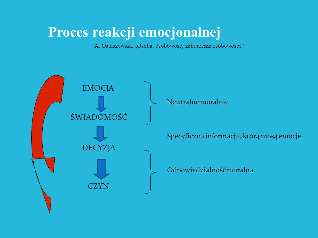 Proces reakcji emocjonalnej