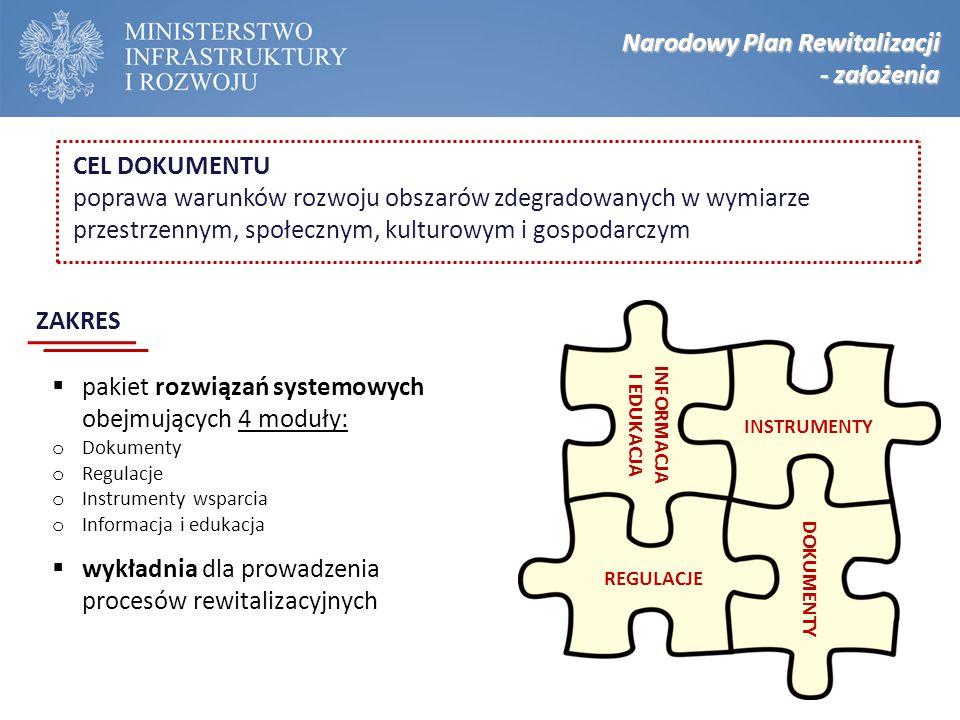 Narodowy Plan Rewitalizacji - założenia