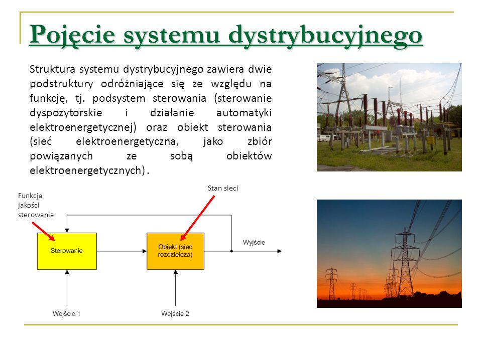 Pojęcie systemu dystrybucyjnego
