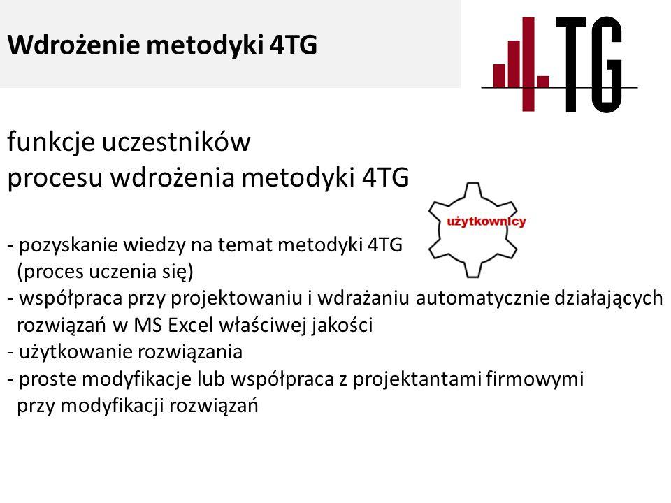 Wdrożenie metodyki 4TG