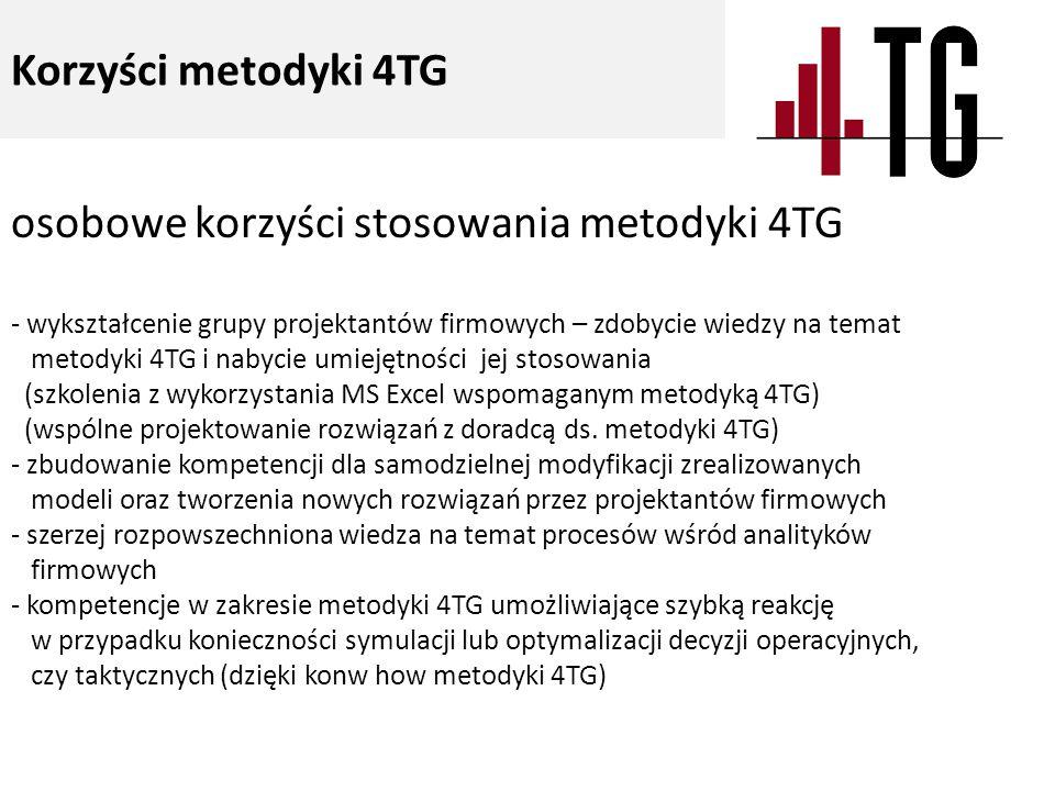 Korzyści metodyki 4TG