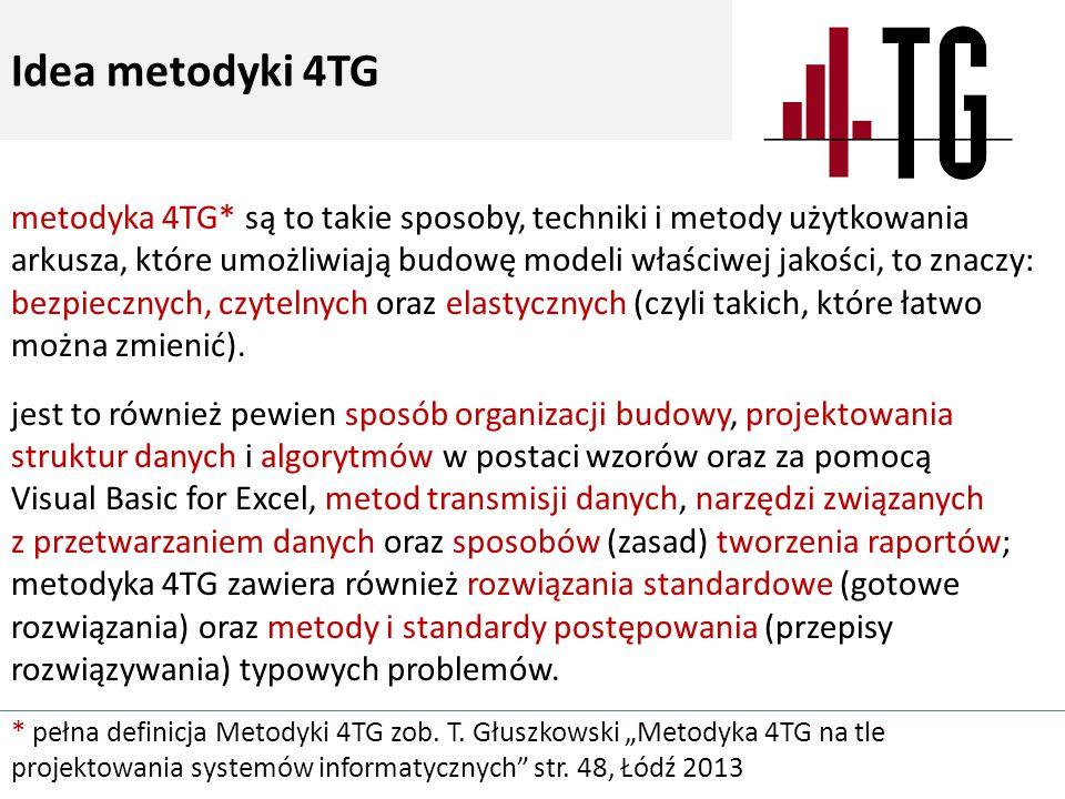 Idea metodyki 4TG