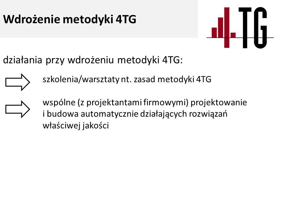 działania przy wdrożeniu metodyki 4TG: