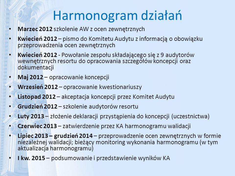 Harmonogram działań Marzec 2012 szkolenie AW z ocen zewnętrznych