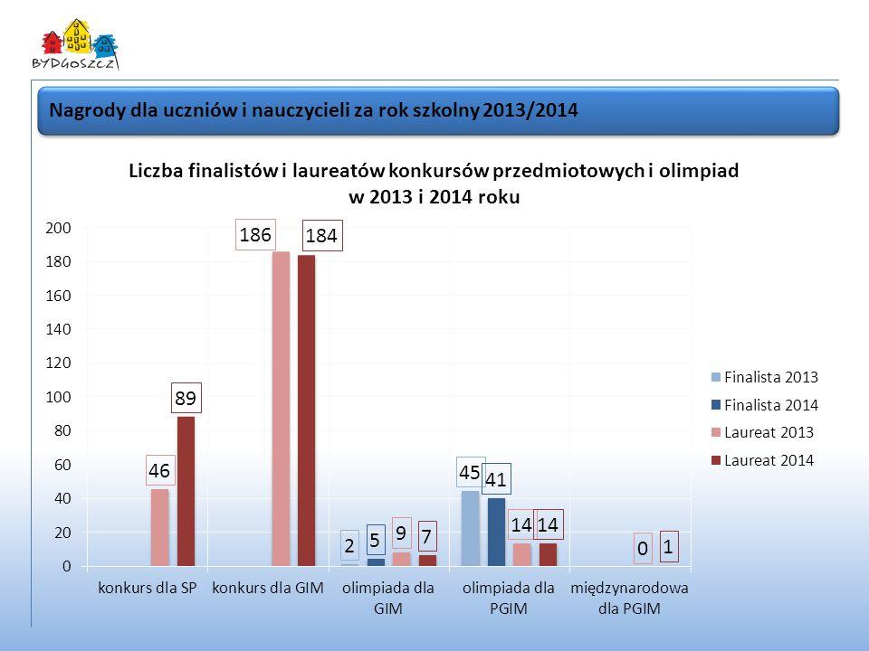 Nagrody dla uczniów i nauczycieli za rok szkolny 2013/2014