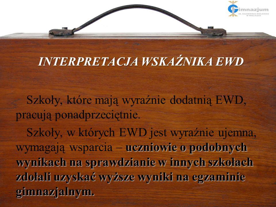 Interpretacja wskaźnika EWD INTERPRETACJA WSKAŹNIKA EWD