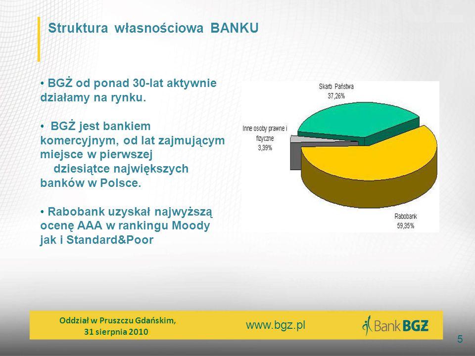 Struktura własnościowa BANKU