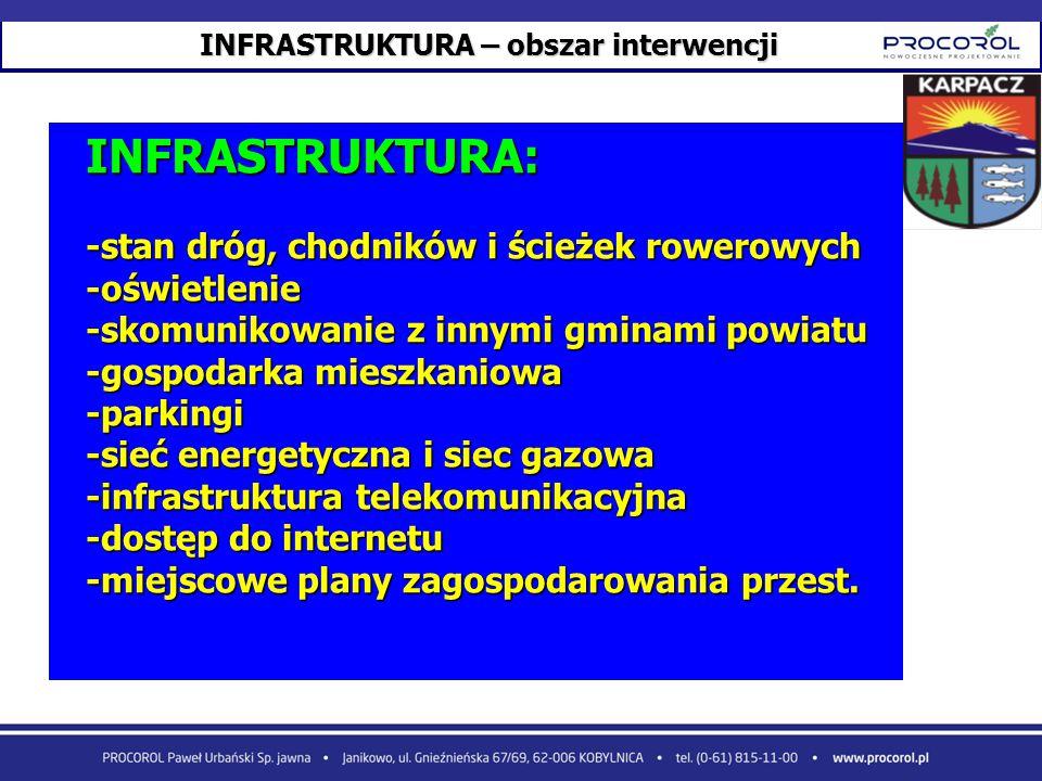 INFRASTRUKTURA – obszar interwencji