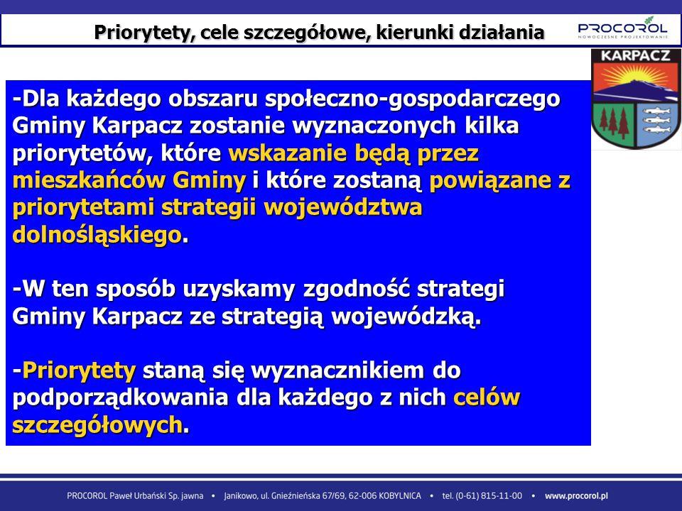 Priorytety, cele szczegółowe, kierunki działania