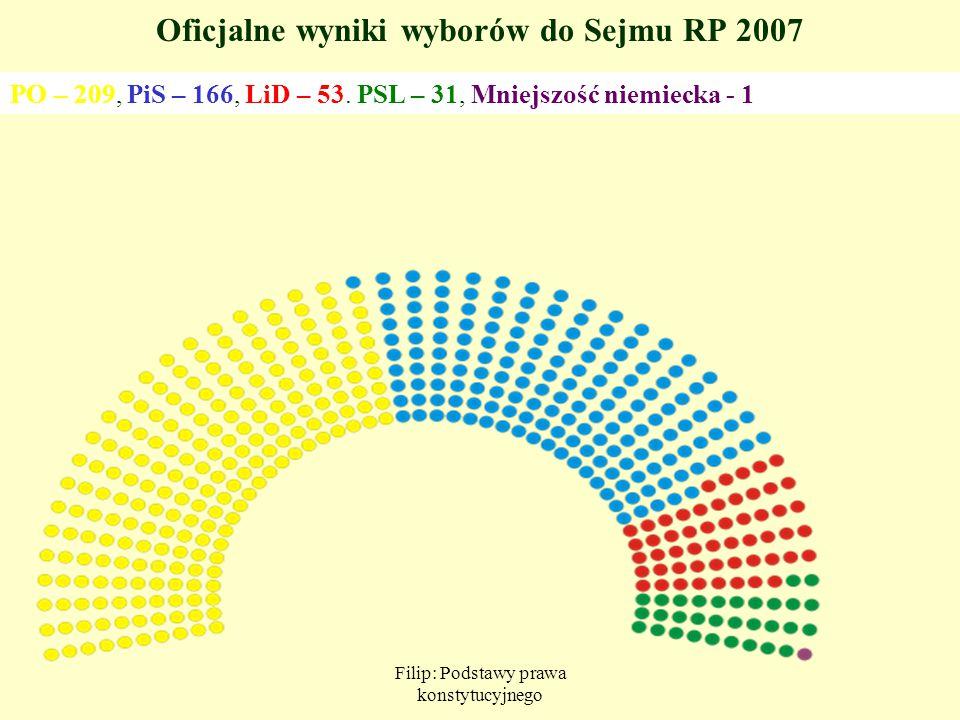 Oficjalne wyniki wyborów do Sejmu RP 2007