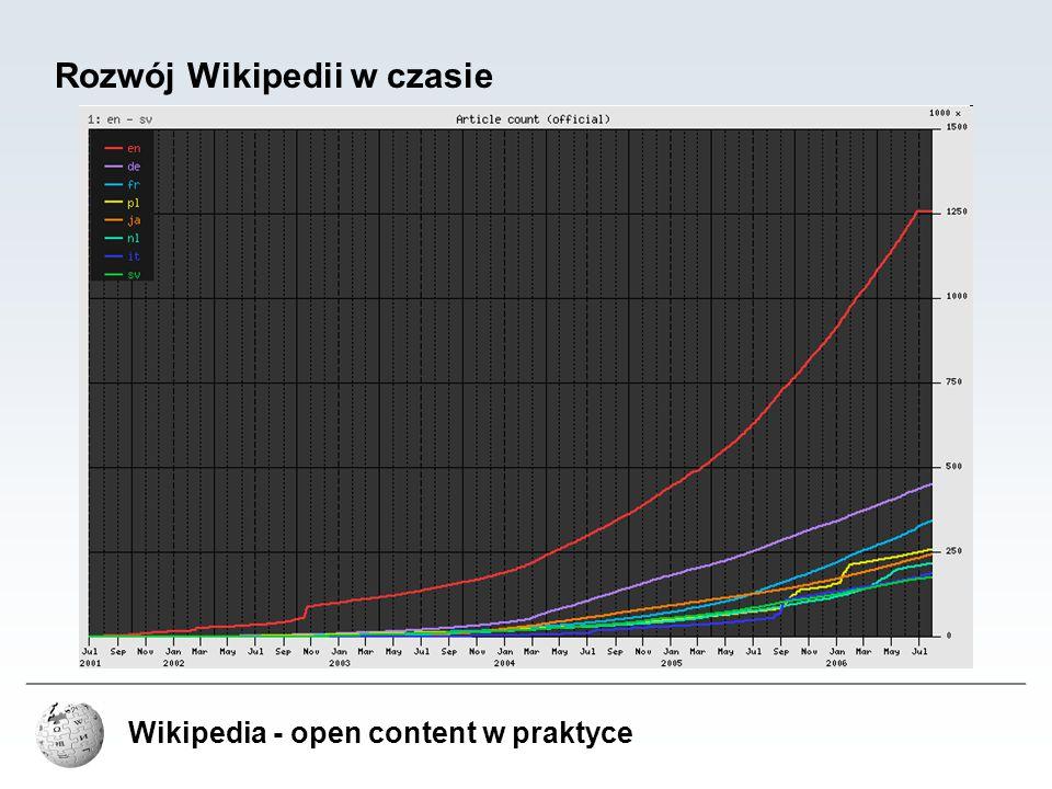 Rozwój Wikipedii w czasie