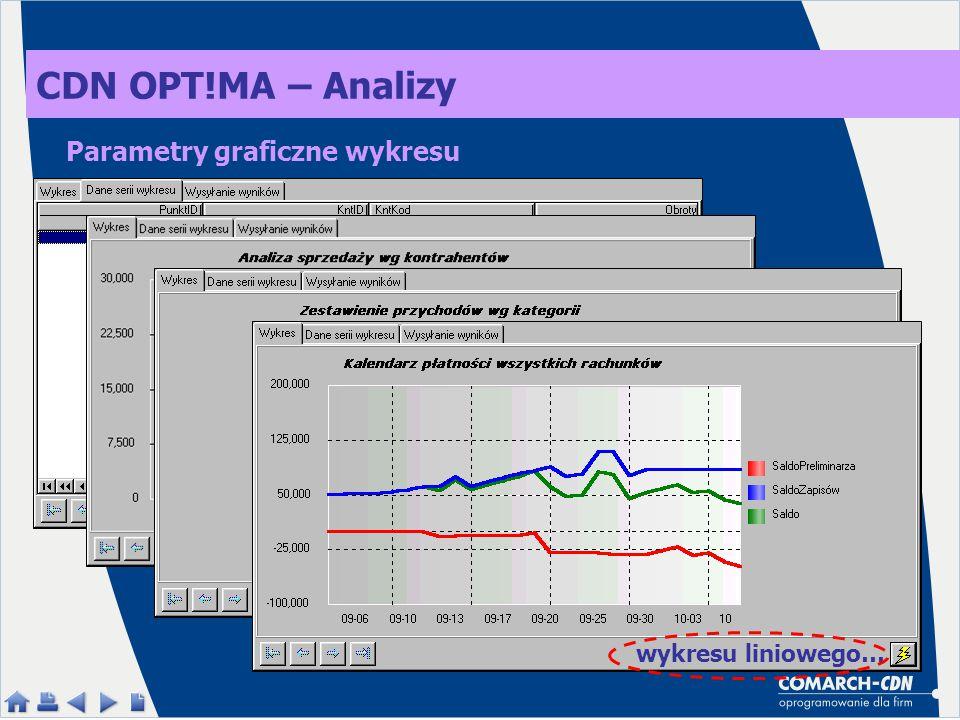 CDN OPT!MA – Analizy Parametry graficzne wykresu