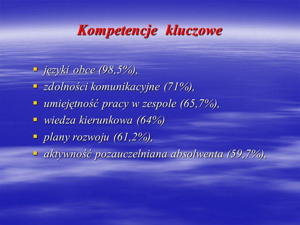 Kompetencje kluczowe języki obce (98,5%),