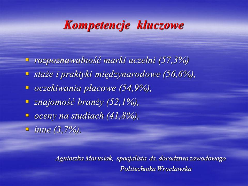 Kompetencje kluczowe rozpoznawalność marki uczelni (57,3%)