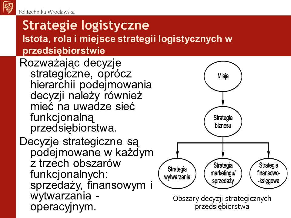 Obszary decyzji strategicznych przedsiębiorstwa