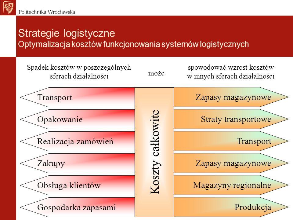 Strategie logistyczne Optymalizacja kosztów funkcjonowania systemów logistycznych