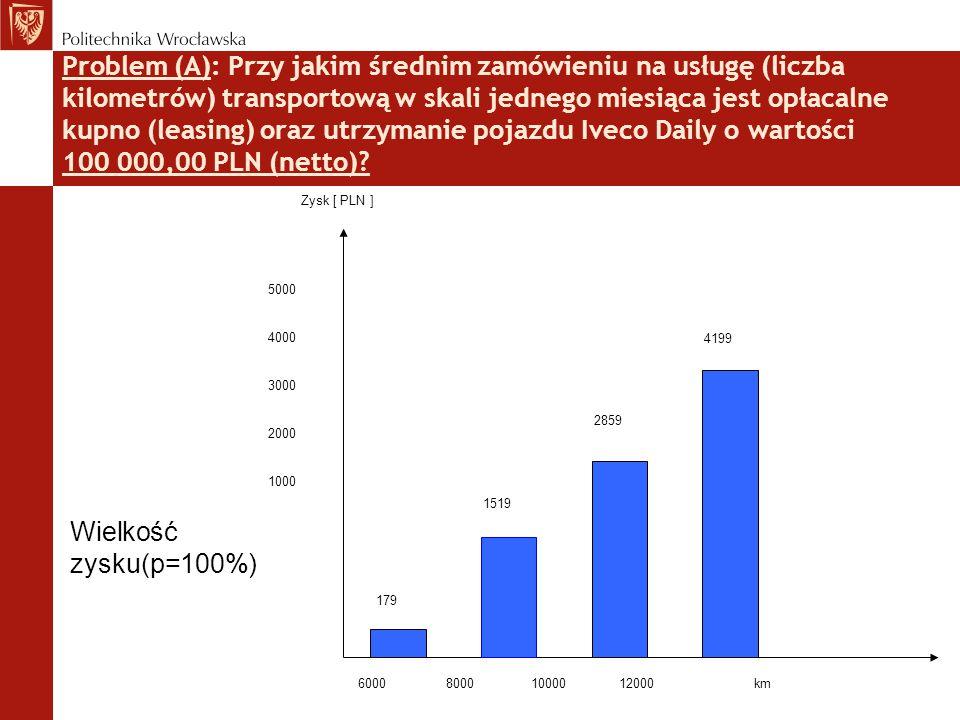 Problem (A): Przy jakim średnim zamówieniu na usługę (liczba kilometrów) transportową w skali jednego miesiąca jest opłacalne kupno (leasing) oraz utrzymanie pojazdu Iveco Daily o wartości 100 000,00 PLN (netto)