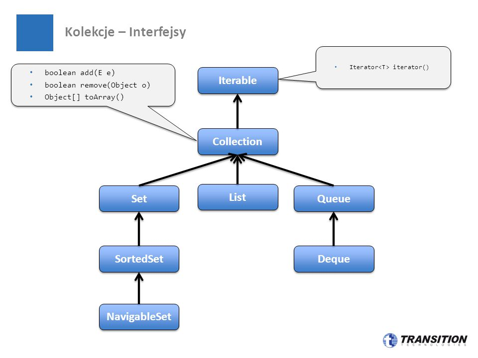 Kolekcje – Interfejsy Set SortedSet Iterable Collection NavigableSet