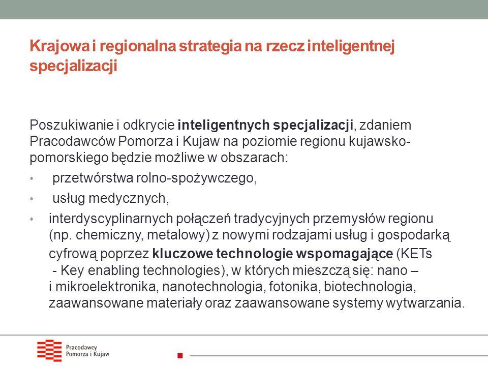 Krajowa i regionalna strategia na rzecz inteligentnej specjalizacji