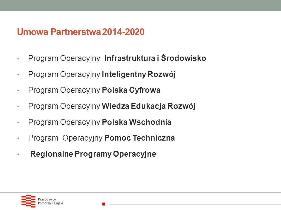 Umowa Partnerstwa 2014-2020 Program Operacyjny Infrastruktura i Środowisko. Program Operacyjny Inteligentny Rozwój.