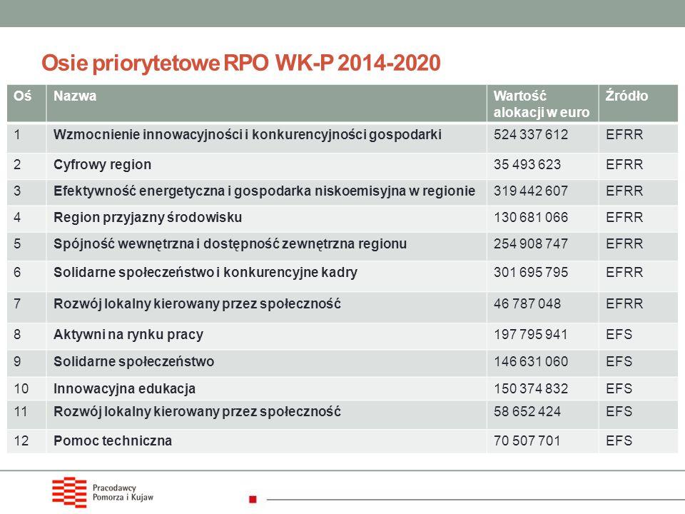 Osie priorytetowe RPO WK-P 2014-2020